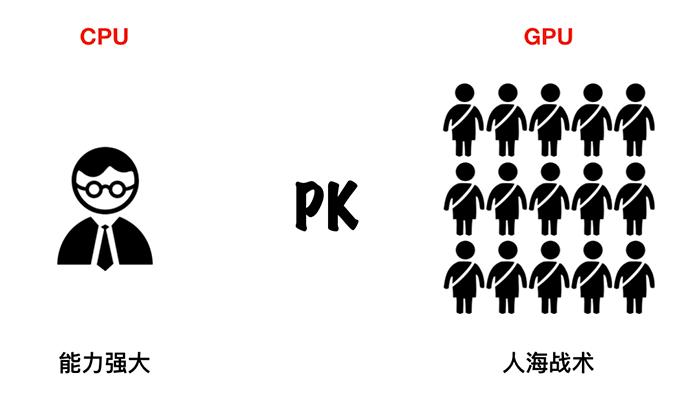 GPU和CPU的差别