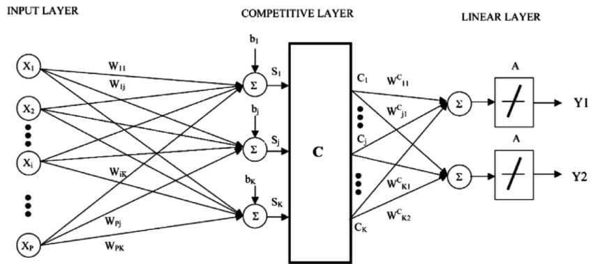 学习矢量量化算法(简称LVQ)