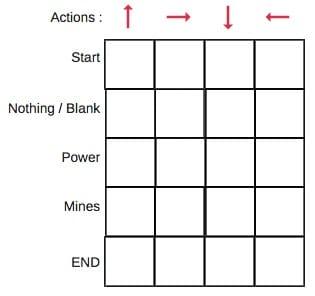 在Q表中,列是动作,行是状态