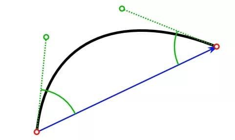 贝塞尔曲线在手写识别中有着很长的应用历史