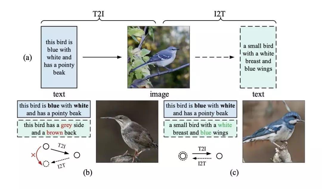 图1 (a)镜像结构的说明,体现了通过重新描述学习文本到图像生成的思想;(b)-(c)前人的研究成果与本文提出的MirrorGAN分别生成的语义不一致和一致的图像/重新描述。