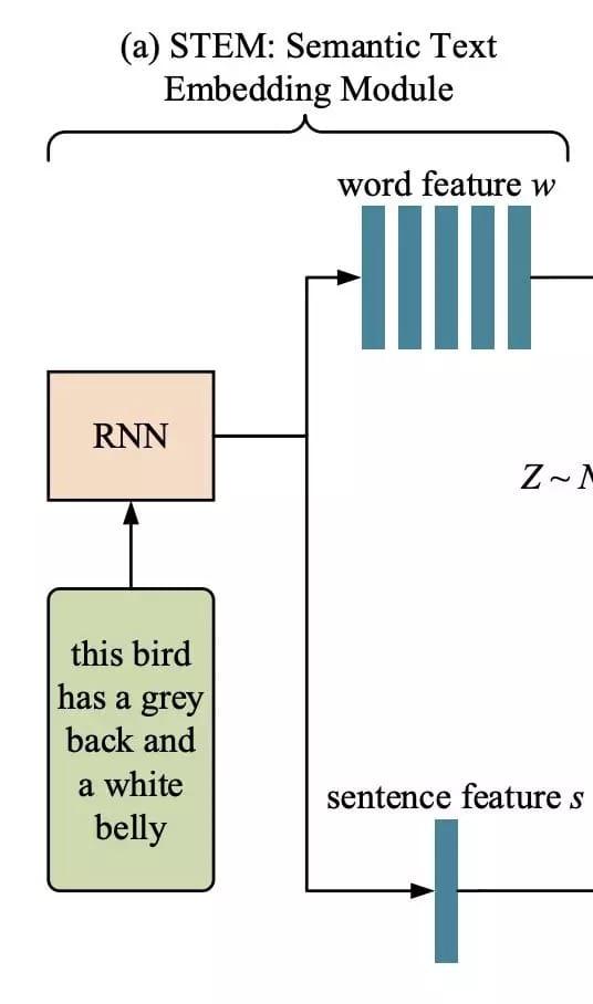 引入语义文本嵌入模块,将给定的文本描述嵌入到局部词级特征和全局句级特征中
