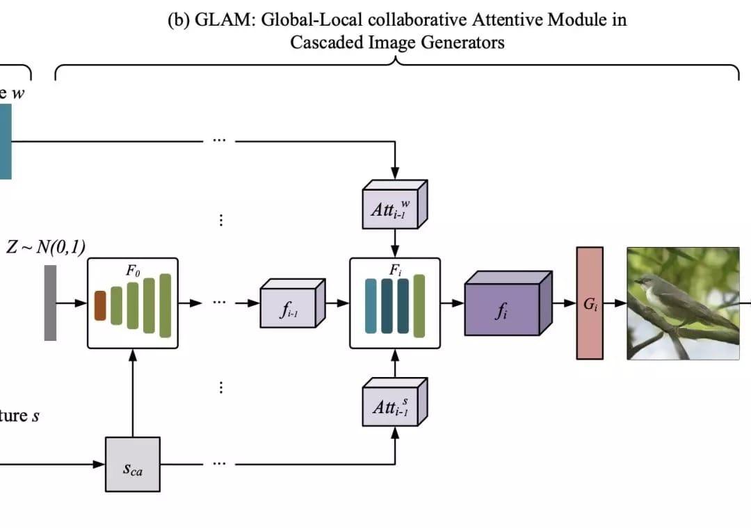 本文采用了《Attngan: Fine-grained text to image generation with attentional generative adversarial networks》中描述的基本结构,因为它在生成逼真的图像方面有很好的性能。