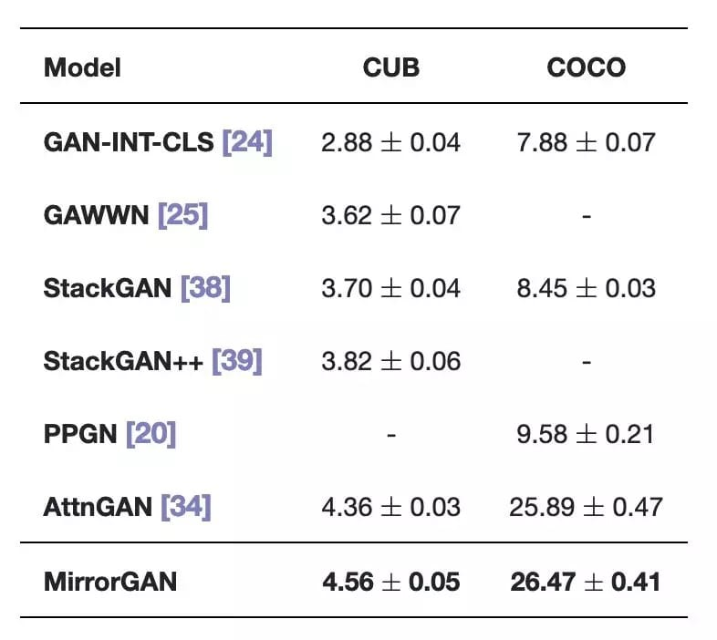 表1 在CUB和COCO数据集上,MirrorGAN和其它先进方法的结果比较