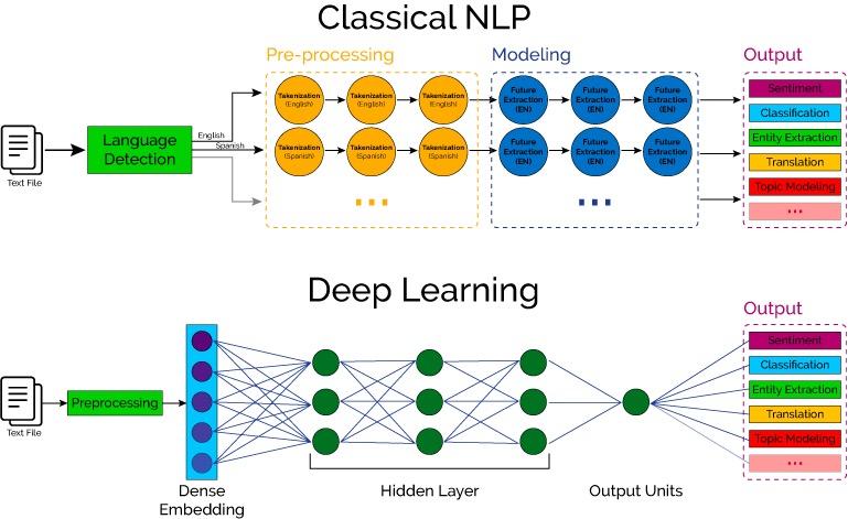 传统方式和深度学习方式 NLP 对比
