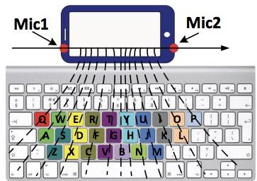 估计键盘旁边智能手机的按键