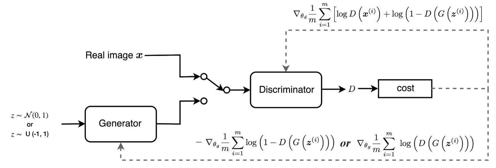 如何使用相应的梯度训练鉴别器和发生器