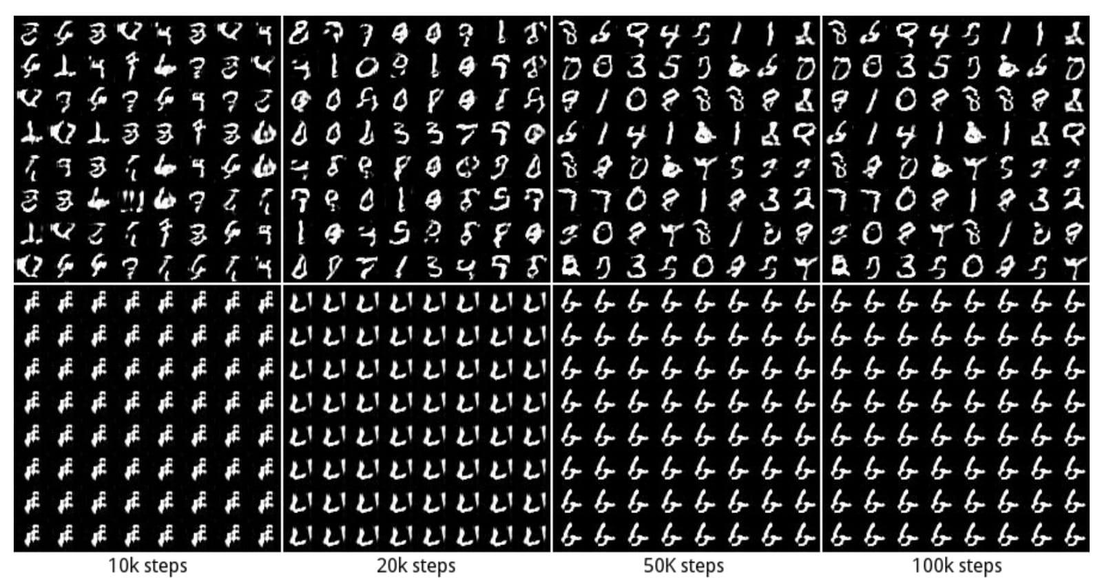 当仅生成几种数据模式时,此问题称为模式折叠