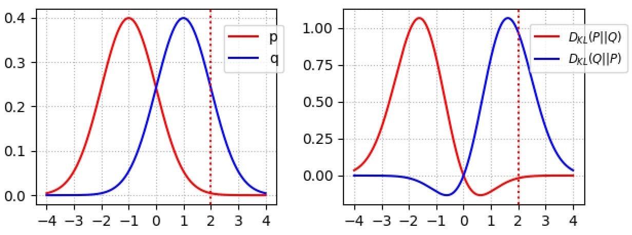 注意:KL(p,q)是右边红色曲线的积分