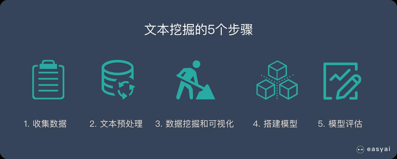 文本挖掘的5个步骤