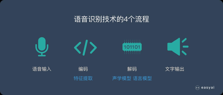 语音识别4个流程:输入-编码-解码-输出