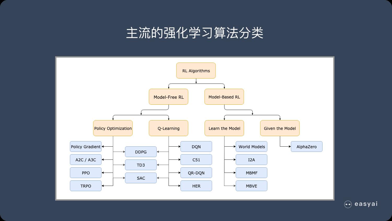 主流的强化学习算法分类