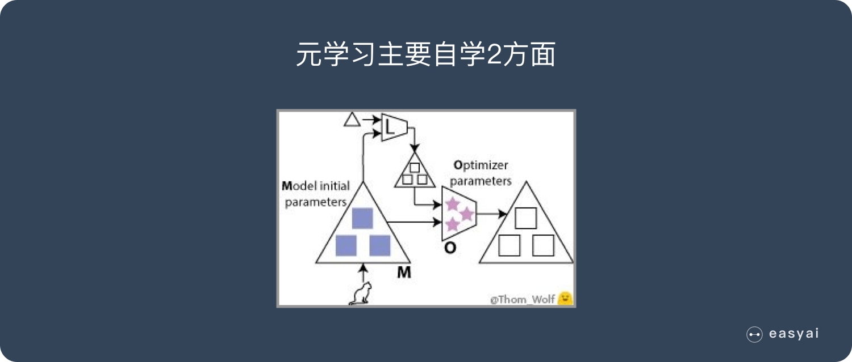 元学习主要学习2点:神经网络初始参数、优化器参数