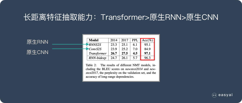 长距离特征抽取能力:Transformer>原生RNN>原生CNN