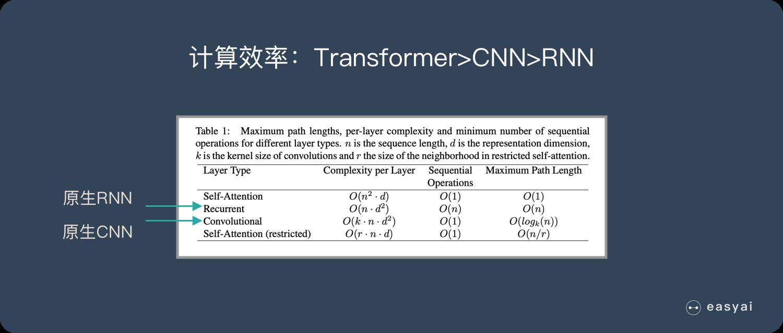 计算效率:Transformer>CNN>RNN