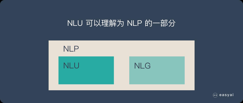 自然语言理解NLU是NLP的一部分