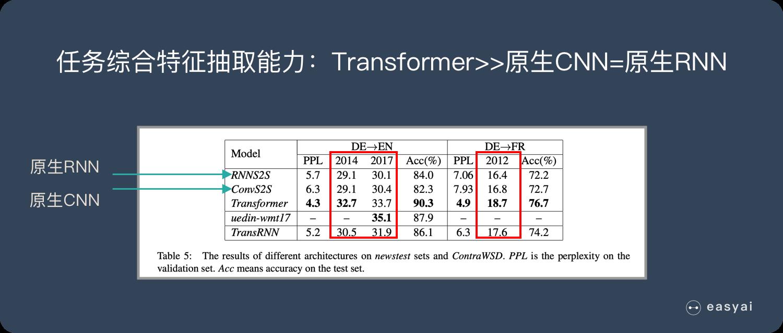 任务综合特征抽取能力:Transformer>>原生CNN=原生RNN