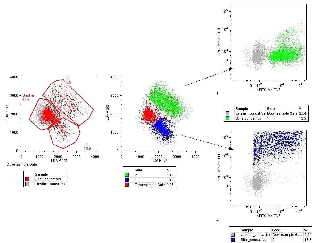 线性判别分析-LDA
