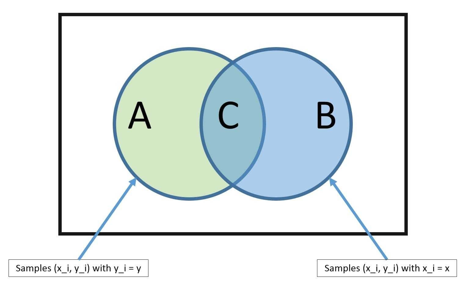 朴素贝叶斯定理
