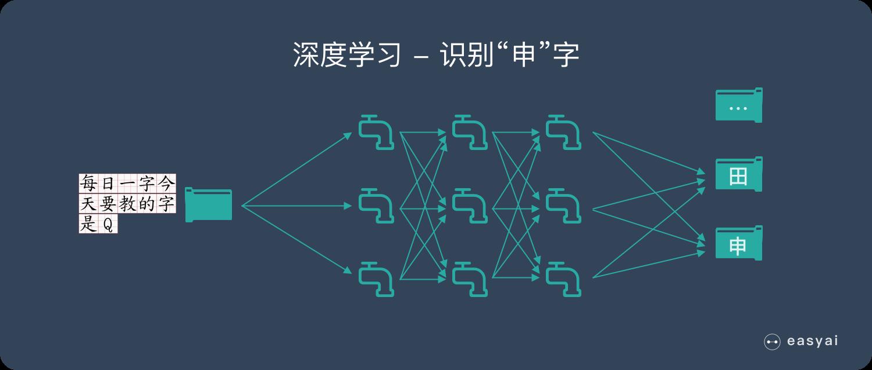 深度学习-学习所有汉字