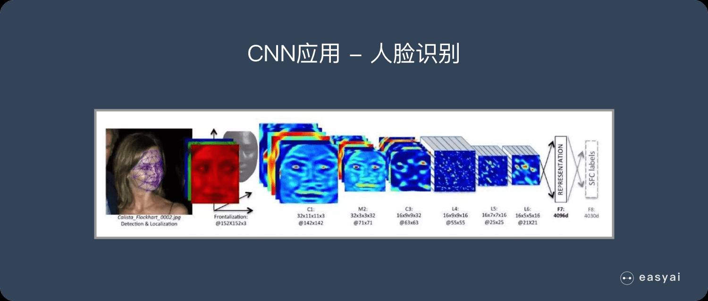 CNN应用-人脸识别