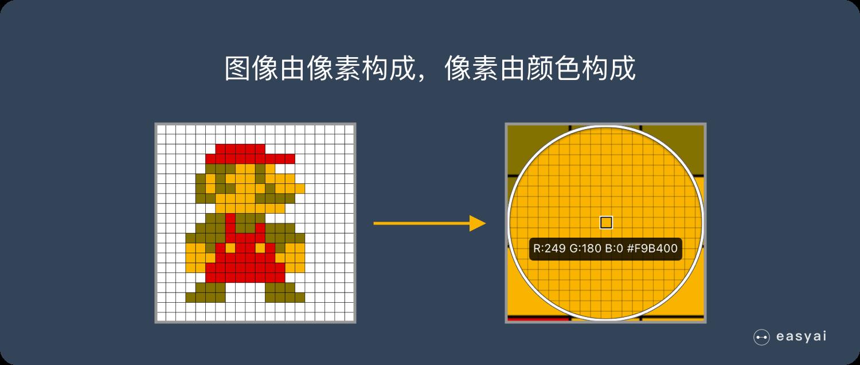 图像是由像素构成的,每个像素又是由颜色构成的
