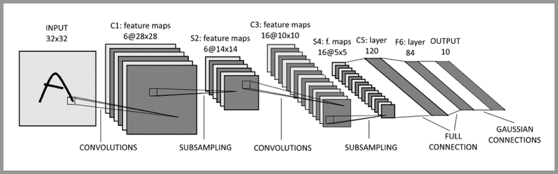 LeNet-5网络结构
