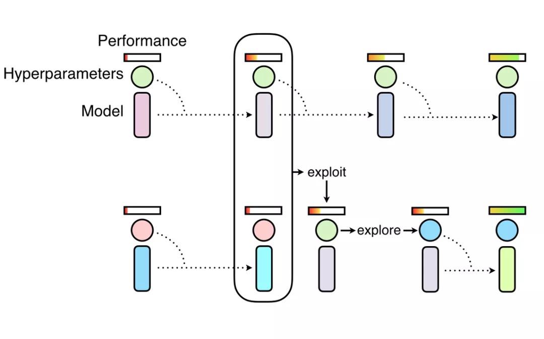 基于群体的训练框架。通过训练一群神经网络来找出超参数调度。它结合了随机搜索(发现)和复制高性能的 worker 模型权重(利用)两种手段。