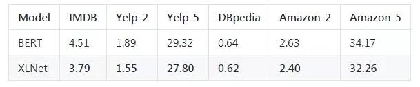 XLNet 与 BERT 对比:文本分类任务