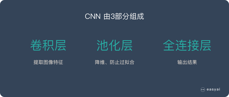 典型的 CNN 由3个部分构成