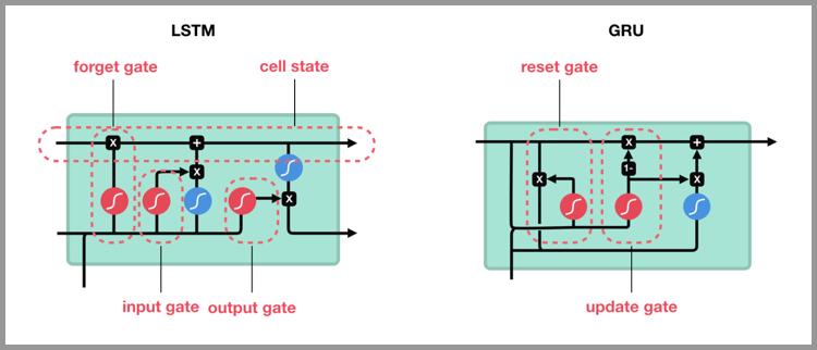 GRU 主要是在LSTM的模型上做了一些简化和调整