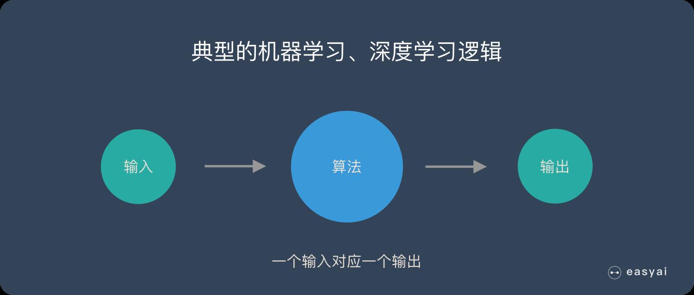 大部分算法都是输入和输出的一一对应
