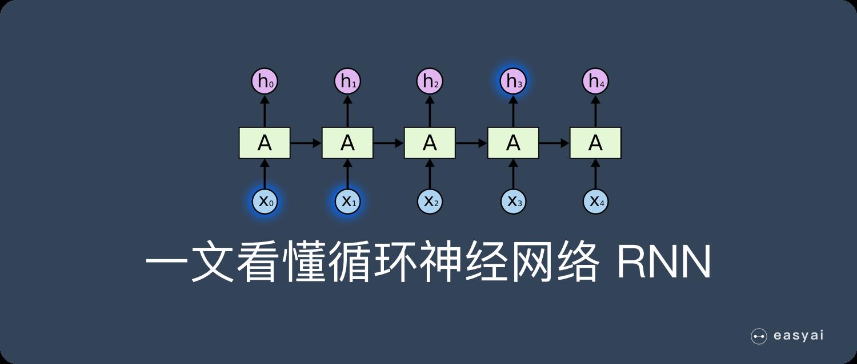一文看懂循环神经网络RNN