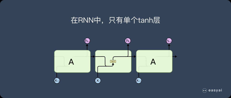 RNN中,只有单个tanh层