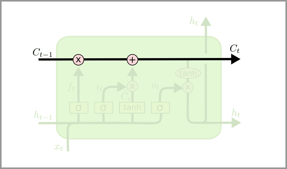 LSTM 的关键是细胞状态,即图中上方的水平线