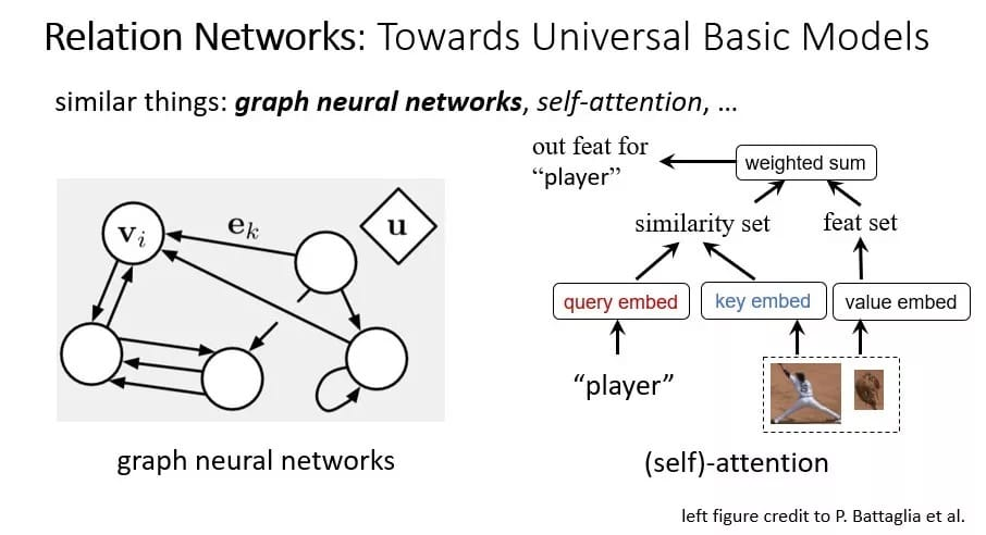 Visual Modeling Based on Relational Networks: Expected to Replace