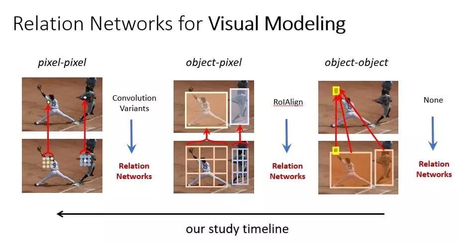 图2:将关系网络应用于基本视觉建模