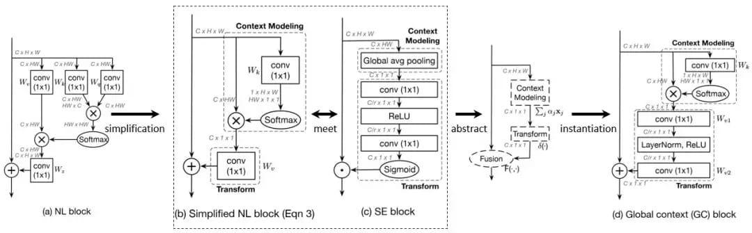图7:通用的建模全局上下文信息的框架