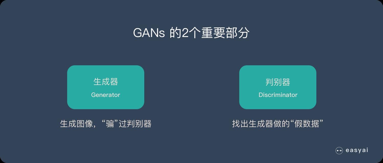 生成对抗网络GANs由生成器和判别器构成