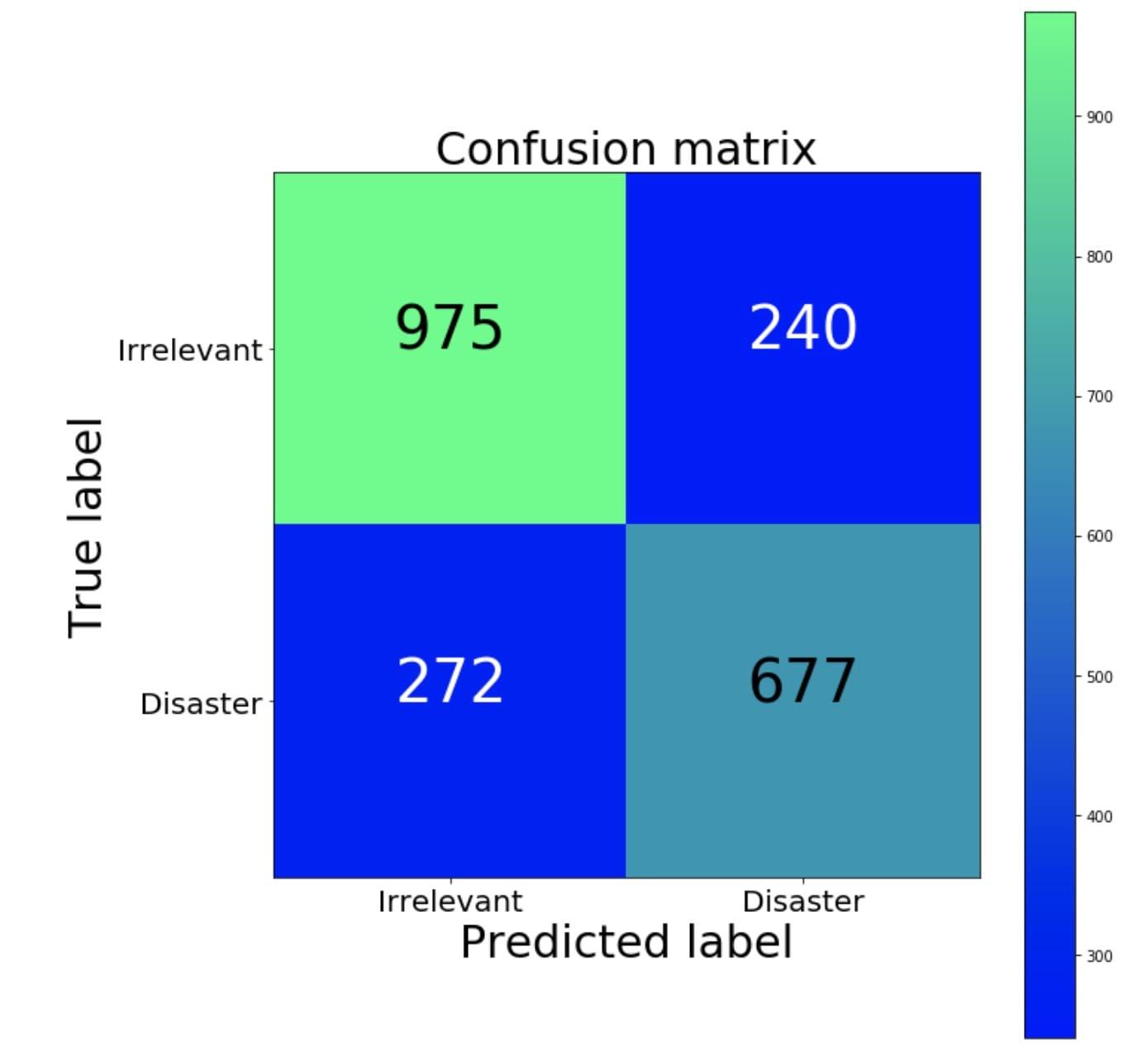 混淆矩阵(绿色比例高,蓝色低)