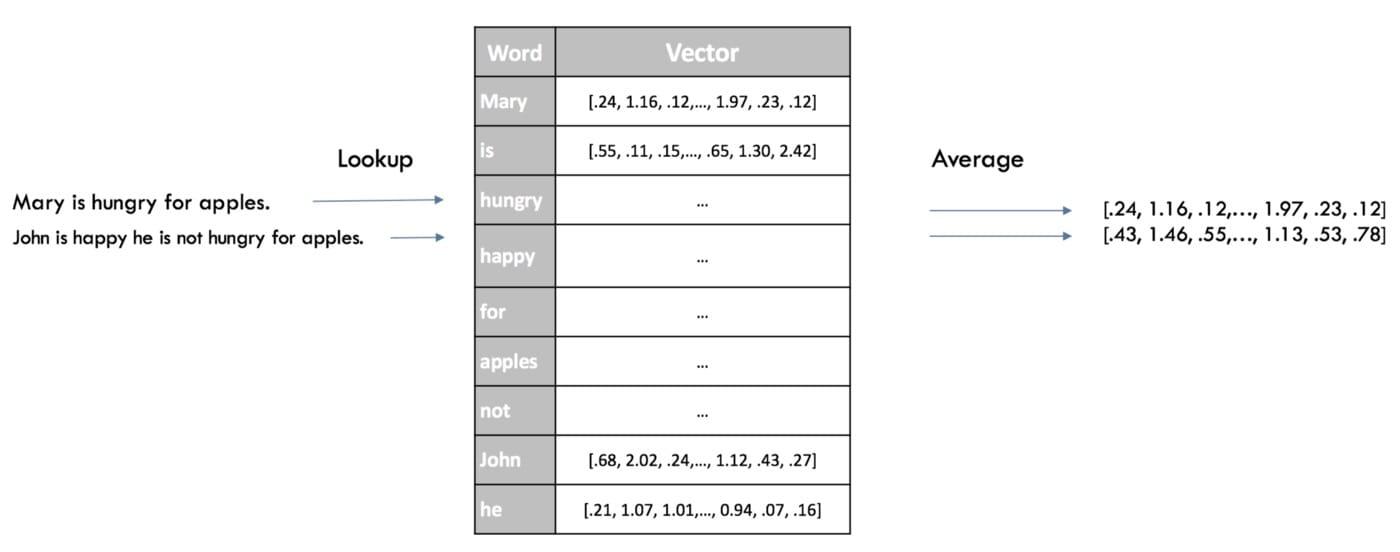 Word2Vec句子嵌入