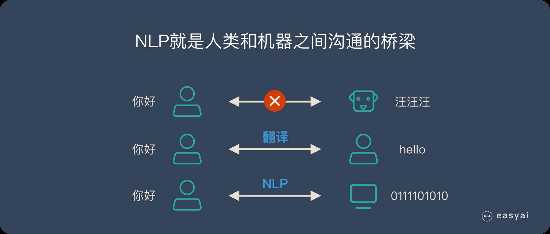 NLP就是人类和机器之间沟通的桥梁