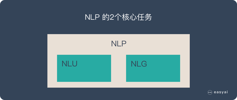 NLP有2个核心任务:NLU和NLG