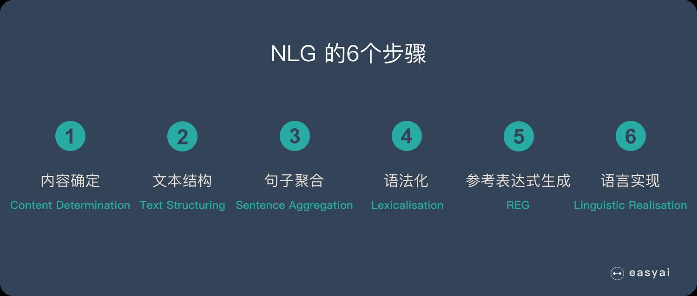 NLG 的6个步骤