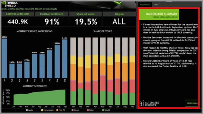 NLG自动生成数据解读的报告