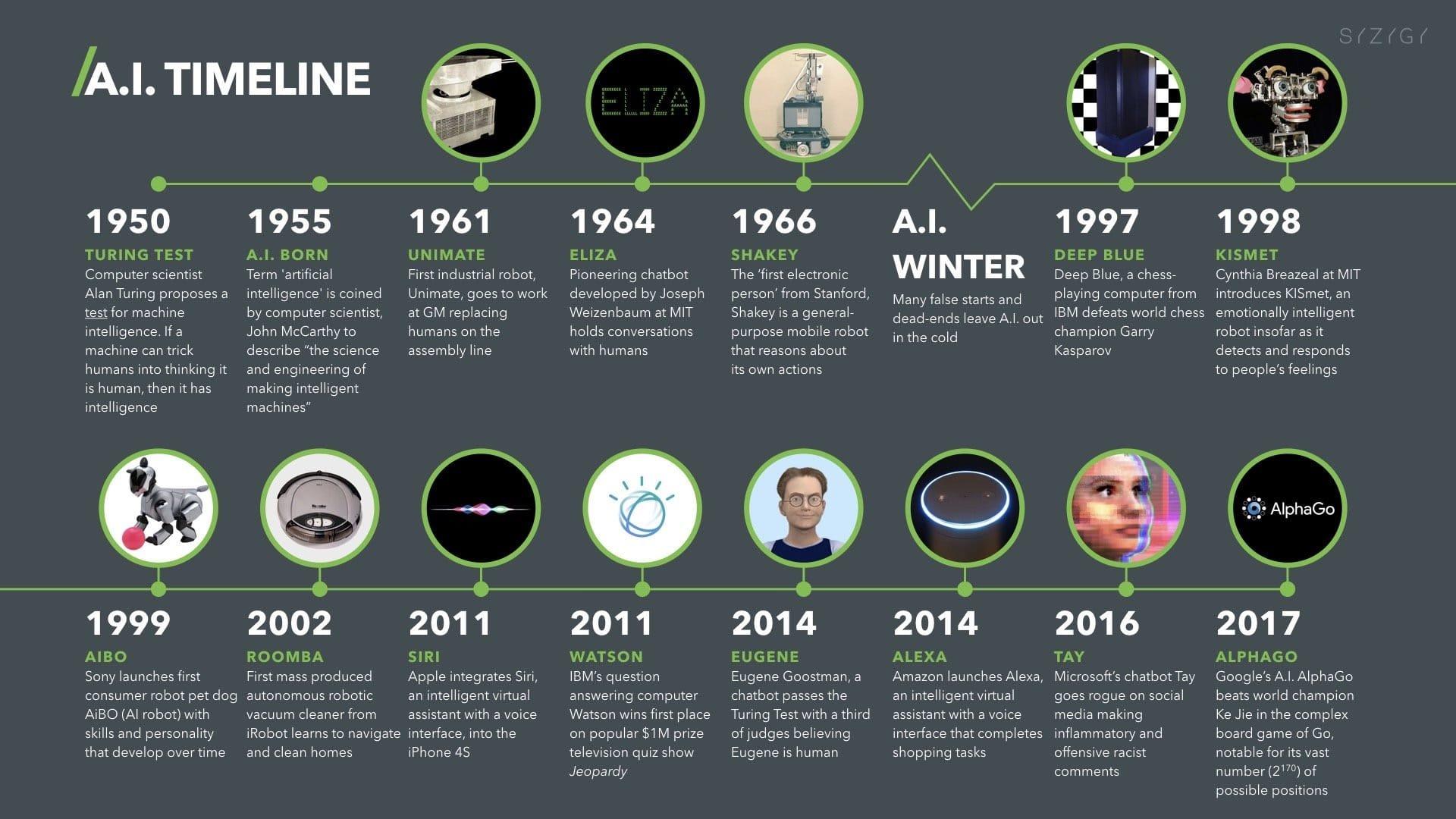 人工智能发展历史