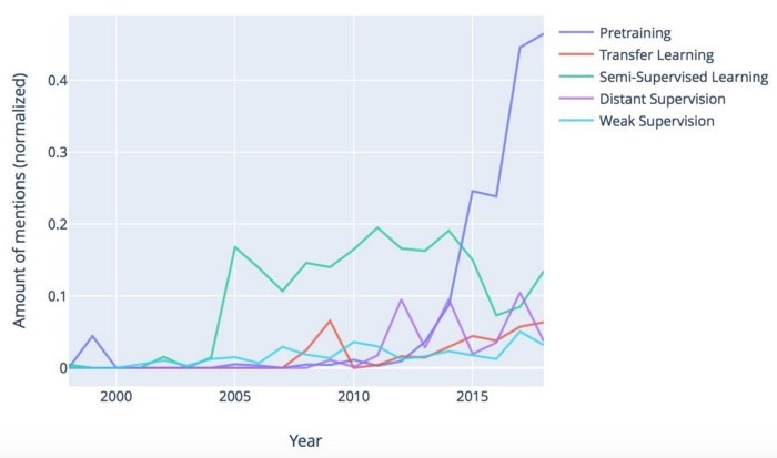 图2:讨论创建和重用培训数据的方法(在相应年度中按纸张数量标准化的提及量)