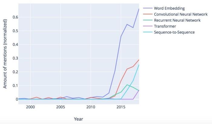 图3:深度学习算法的讨论(在相应年份中按纸张数量标准化的提及量)