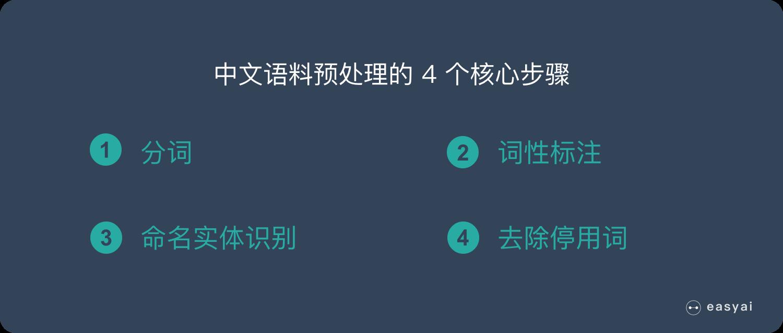 **中文 NLP 语料预处理的 4 个步骤**