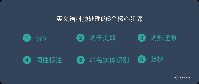 **英文 NLP 语料预处理的 6 个步骤**